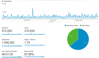 New Canaanite Google Analytics